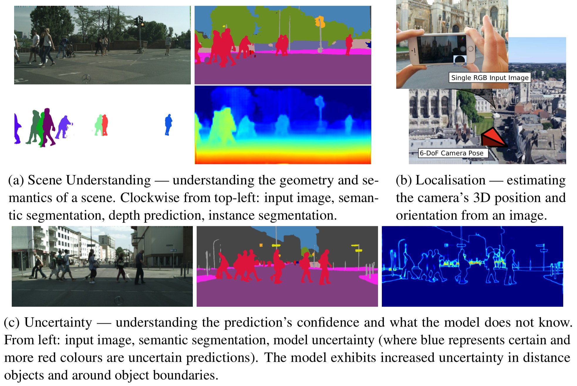 PhD Thesis: Geometry and Uncertainty in Deep Learning for